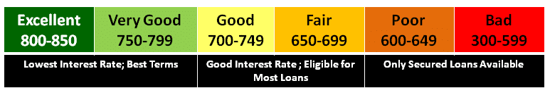 Credit Scores | A table showing what they mean